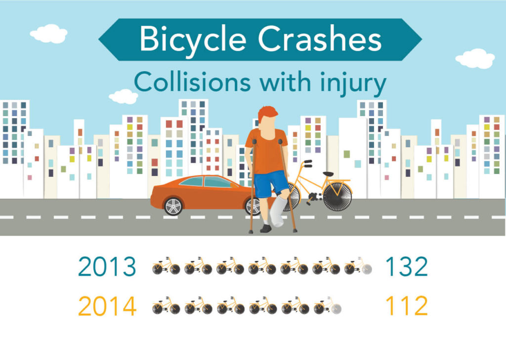 Louisville Bike Crashes
