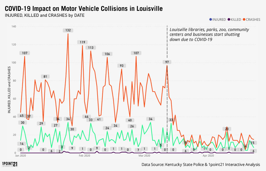 Coronavirus Impact on Louisville Collisions